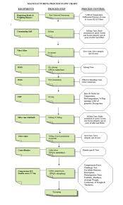 Manufacturing Process Flow Chart Pdf Plastic Bottle Manufacturing Process Flow Chart Pdf