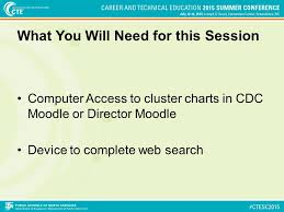 16 Career Clusters Chart Clusters And Pathways How Should I Advise My Students