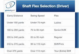 7 Iron Swing Speed Chart 54 Skillful Driver Shaft Length Chart