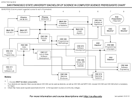Computer Science Ucsc Curriculum Chart Course Prerequisite Chart Department Of Computer Science