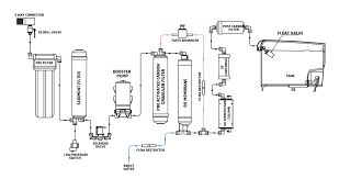 homemade water filter diagram. Livpure Envy Plus Ro Uv Uf Water Purifier With Pre Filter Amazon In Rh Diagram On A 425b Peterbilt Homemade