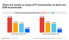 Ott Surpassing Dvr But Growth Is Slowing 07 02 2019