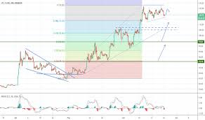 Ltc Eur Chart Ltceurs Charts And Quotes Tradingview