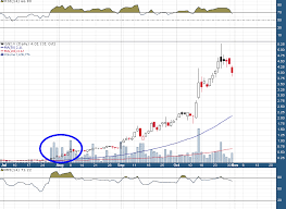 Ggi Stock Chart 4 Key Characteristics To Look For In Breakout Junior Miner