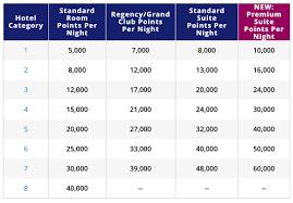 Ending Buy Hyatt Points With The Best Bonus Usually Offered