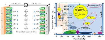 锂离子电池高容量正极材料-赵金保教授课题组网站