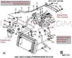 lt radiator hose diagram lt image wiring diagram custom griffen radiator third generation f body message boards on lt1 radiator hose diagram