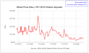 Historical Grain Charts Harvest Investor Historic Wheat Prices Real Vs Nominal