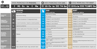 Explosion Proof Classification Chart Atex Www