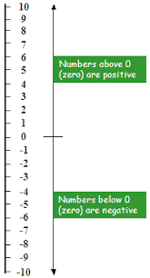 Integers Examples Clear Examples On How To Order And Compare Positive Negative Integers
