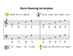 Music Staff Note Naming Acronyms By Beccas Piano Studio Tpt