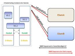 What Is Snmp What Is Snmp And How Can It Be Used To Get The Information
