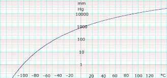 Butane Temperature Chart Butane Data Page Wikipedia