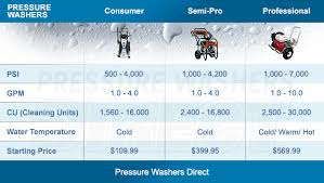 Top 5 Best Pressure Washer In India