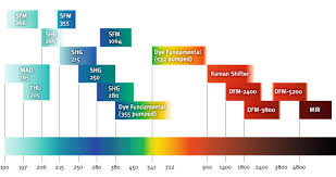 Laser Dye Chart Frequency Conversion Sirah Lasertechnik