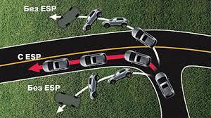 Система курсовой устойчивости esp Особенности ssangyong korando  Система курсовой устойчивости esp