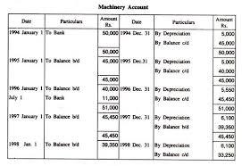 Straight Line Method For Depreciation Straight Line Method Of Depreciation With Formulas