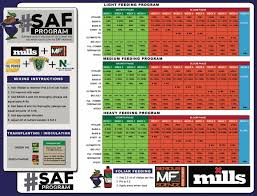 Mills Feeding Chart Feeding Schedules Bloom Garden Supply