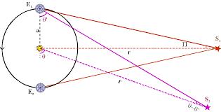 Positional Astronomy Annual Parallax