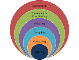 Example Of Management Skills What Are Conceptual Skills In Management Definition Examples