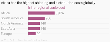 Africa Has The Highest Shipping And Distribution Costs Globally