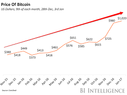The Price Of Bitcoin Over The Past Year In A Chart