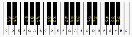 Printable Piano Finger Chart Free Piano Keyboard Diagram To Print Out For Your Students