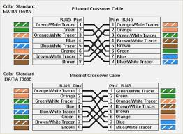 How To Distinguish T568a And T568b Rj45 Ethernet Cable
