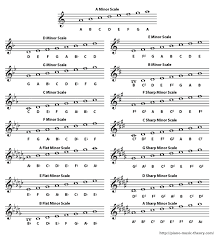 List Of All Natural Minor Scales Piano Music Theory