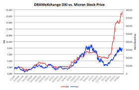 Micron Dram Prices Dont Support A Sustained Rally Yet