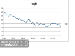 Progress Chart And Maybe Weight Loss Comp Bodybuilding Com