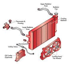 similiar car radiator diagram keywords car engine cooling system also car engine cooling system diagram 2005