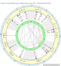 Birth Chart Kehlani Taurus Zodiac Sign Astrology