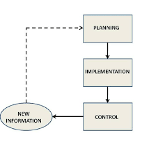 Flow Chart Theory Management Flow Chart Based On The Management Process Theory