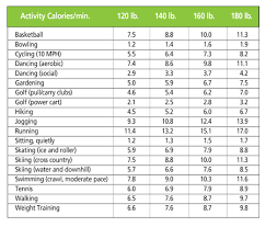 Energy Expenditure Chart For Activity Whollywell Understanding Energy Use And The Fat Burning Zone
