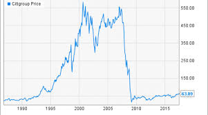 Citigroup 5 Year Stock Chart Citigroup Stock History From Boom To Crisis And Back Again