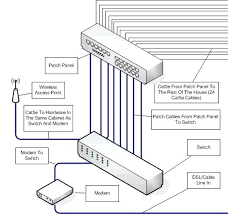 media wiring diagram travelersunlimited club media wiring diagram home wired network patch panel the wall jacks usually have one home network