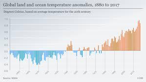Global Warming 2017 Was Second Warmest Last Three Years
