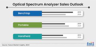 Optical Spectrum Analyzer Market