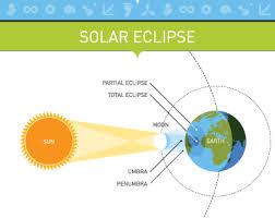 Lunations Eclipses Lunar Eclipses And Solar Eclipses 2019