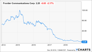 Frontier Communications Get Ready For Another Reverse Stock