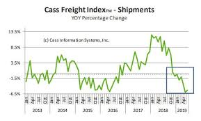 Recession Looms Cass Freight Index Negative For 7th Month
