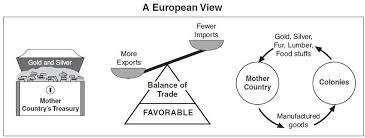 Mercantilism Diagram Teaching History Ap Us History