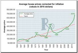 Real Estate Home Values Chart A History Of Toronto Real Estate Peaks And Crashes In Charts