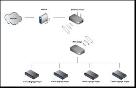 mvix how do i connect mvix ceeno to a wirele wireless network bridge at Bridge Network Connection Diagram