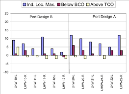 Mil Thickness Chart Bar Chart Comparing The Cladding Thickness Loss Oct 00 To