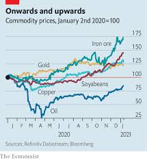 Iron ore price forecast 2021. Commodity Prices Are Surging The Economist