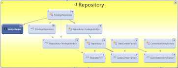 Repository Pattern Enchanting Repository Pattern With Linq To SQL Using IoC Dependency Injection