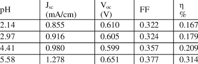 Characteristics of the DSSCs fabricated using various flora dye ...
