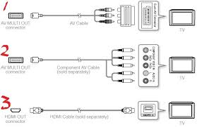 sony playstation 3 ps3 to tv cable connection diagram sony playstation 3 ps3 to tv cable connection diagram
